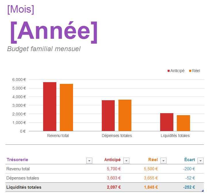 Budget familial mensuel tableau excel - Tableau excel budget mensuel ...